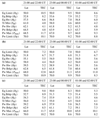 ANGEO - Modelling the main ionospheric trough using the