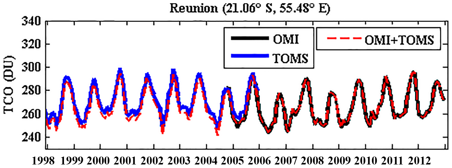 ANGEO - Variability and trend in ozone over the southern