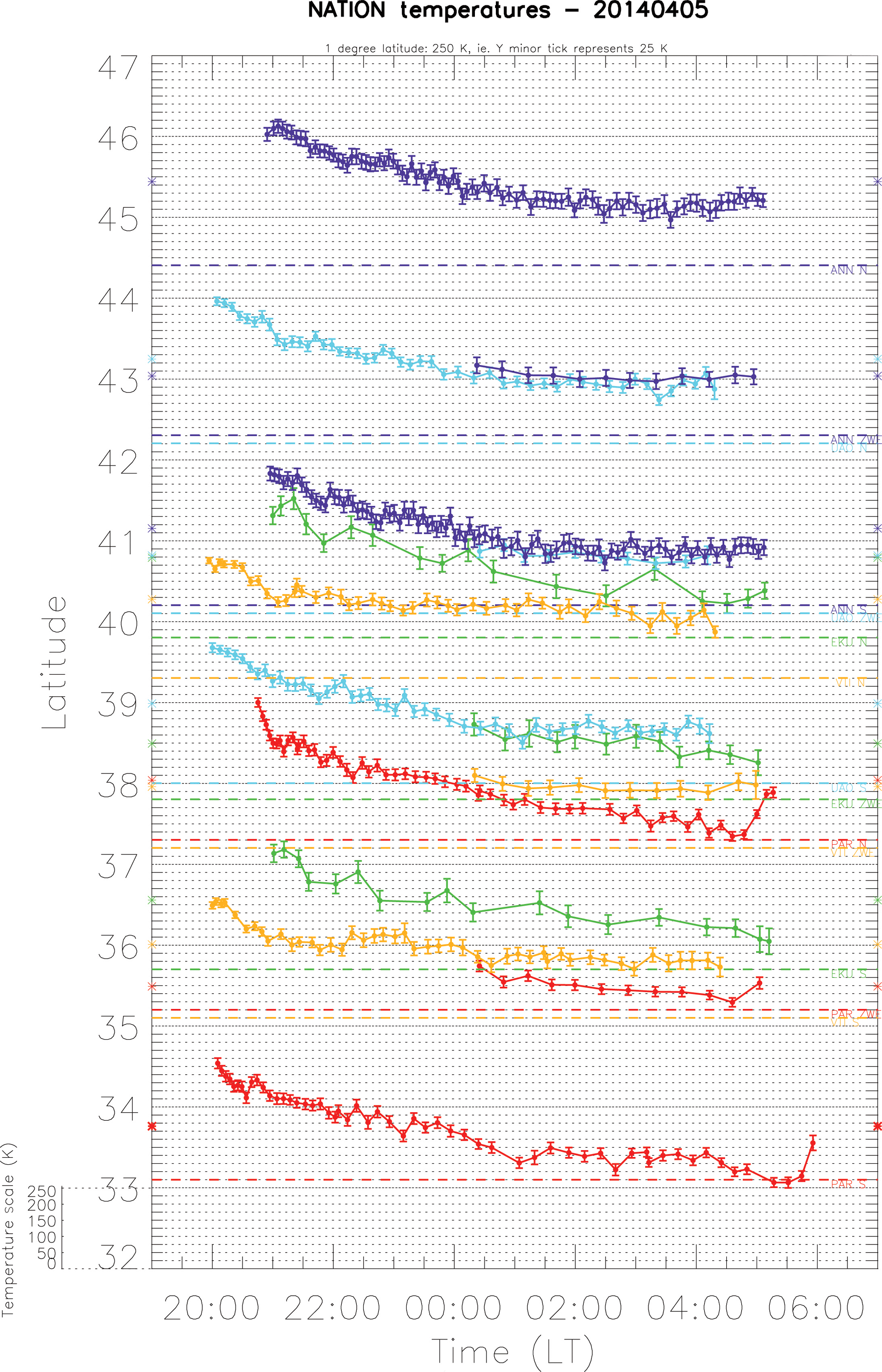 ANGEO - New results on the mid-latitude midnight temperature