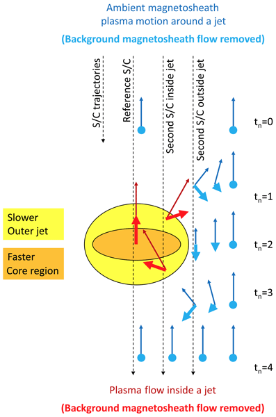GI - Relations - Interinstrument calibration using magnetic field
