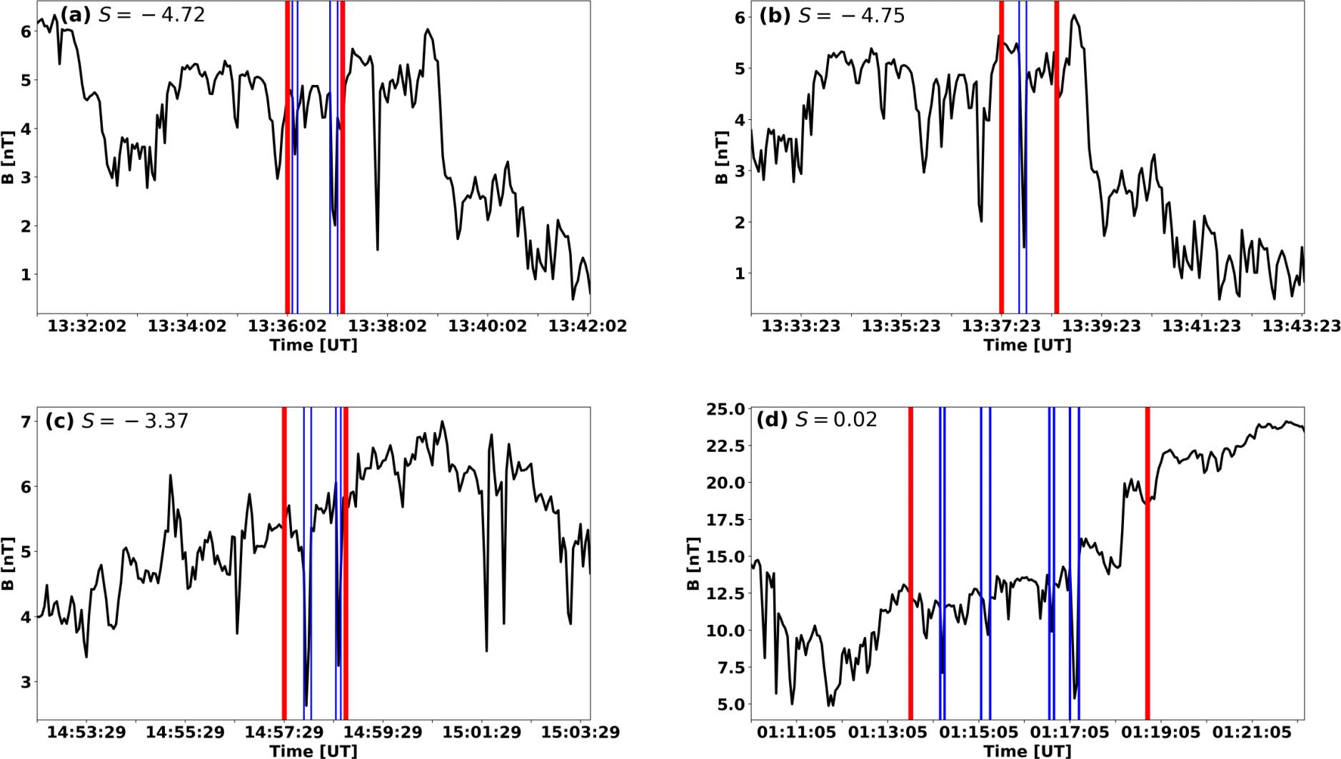 ANGEO - Statistical analysis of mirror mode waves in sheath regions