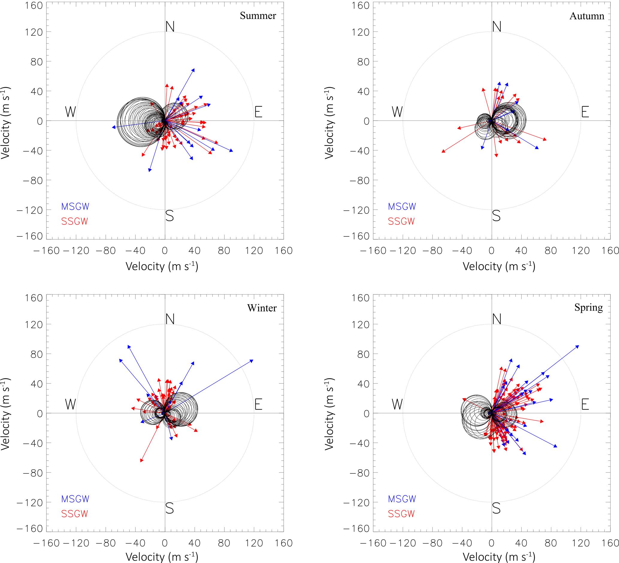ANGEO - Seasonal characteristics of small- and medium-scale