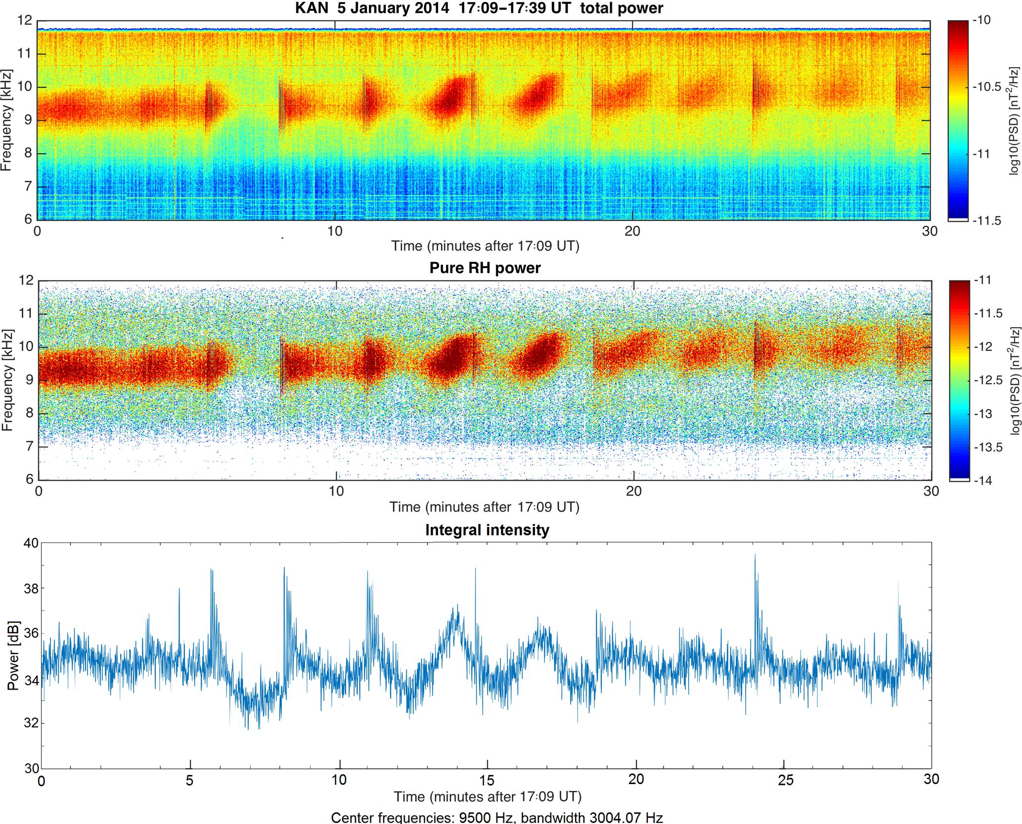ANGEO - New high-frequency (7–12 kHz) quasi-periodic VLF