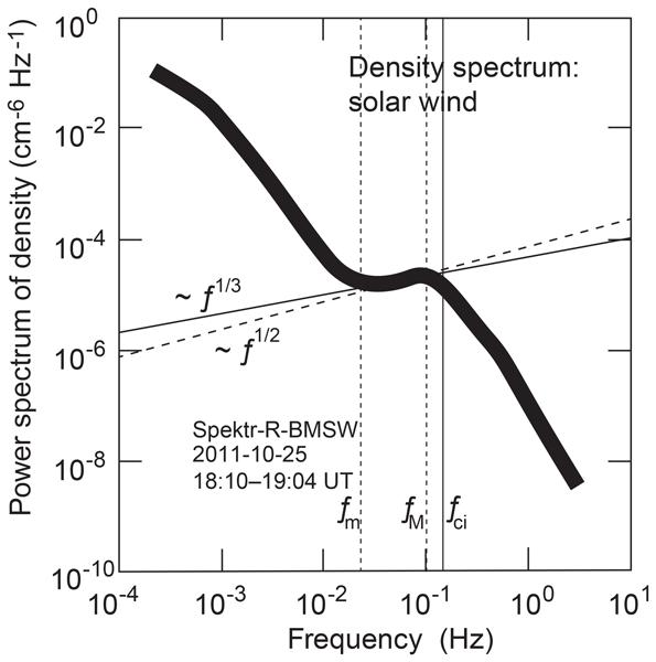 ANGEO - On the ion-inertial-range density-power spectra in solar