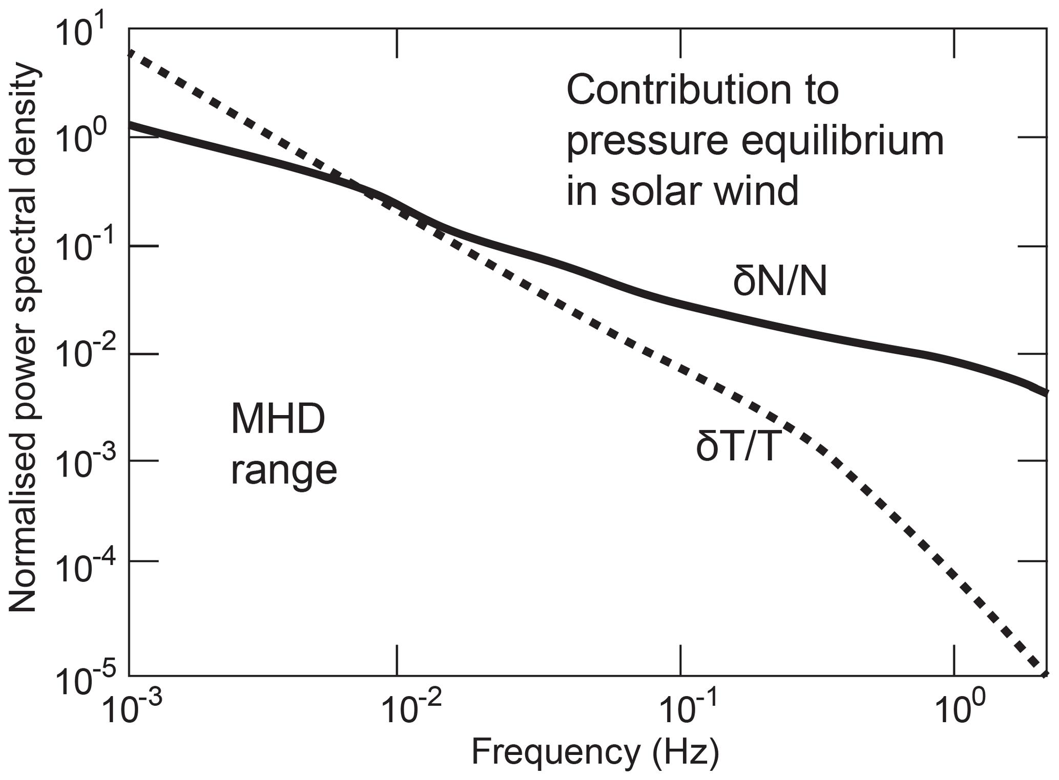 ANGEO - On the ion-inertial-range density-power spectra in