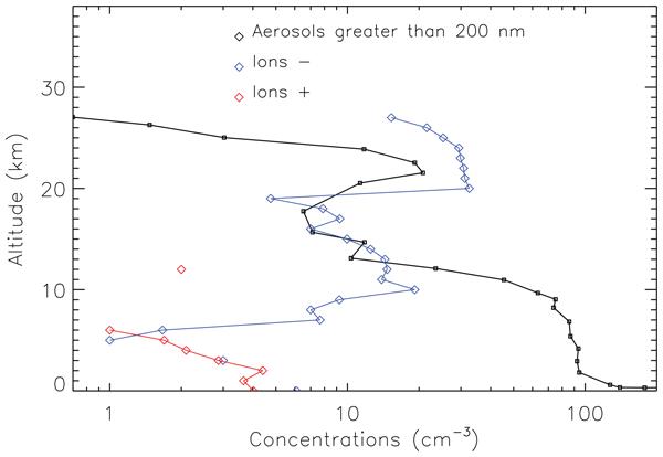 AMT - Relations - LOAC: a small aerosol optical counter