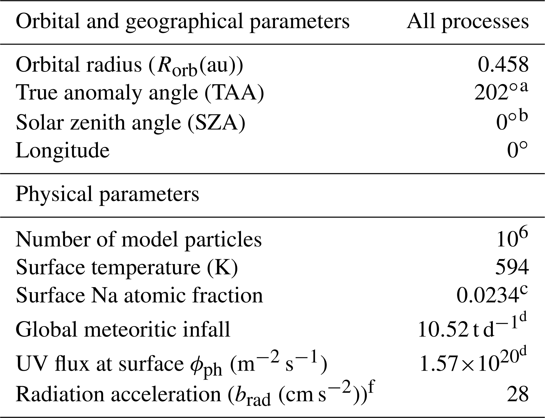 ANGEO - Mercury's subsolar sodium exosphere: an ab initio