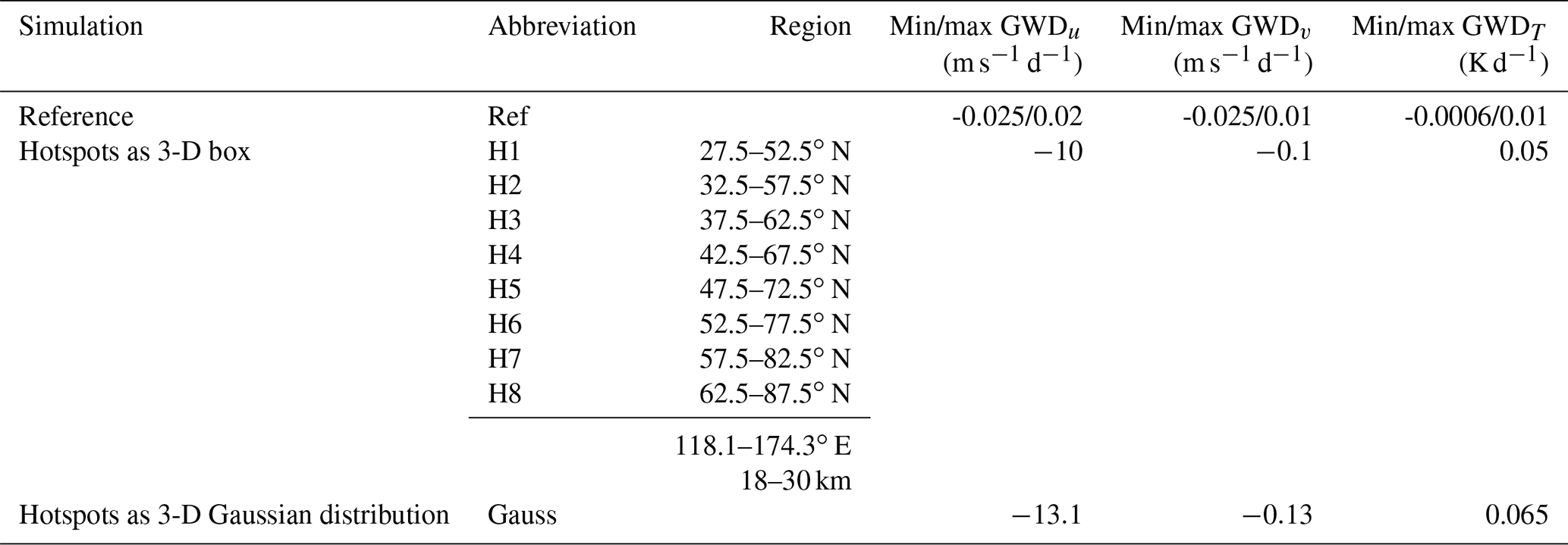 ANGEO - Effect of latitudinally displaced gravity wave forcing in
