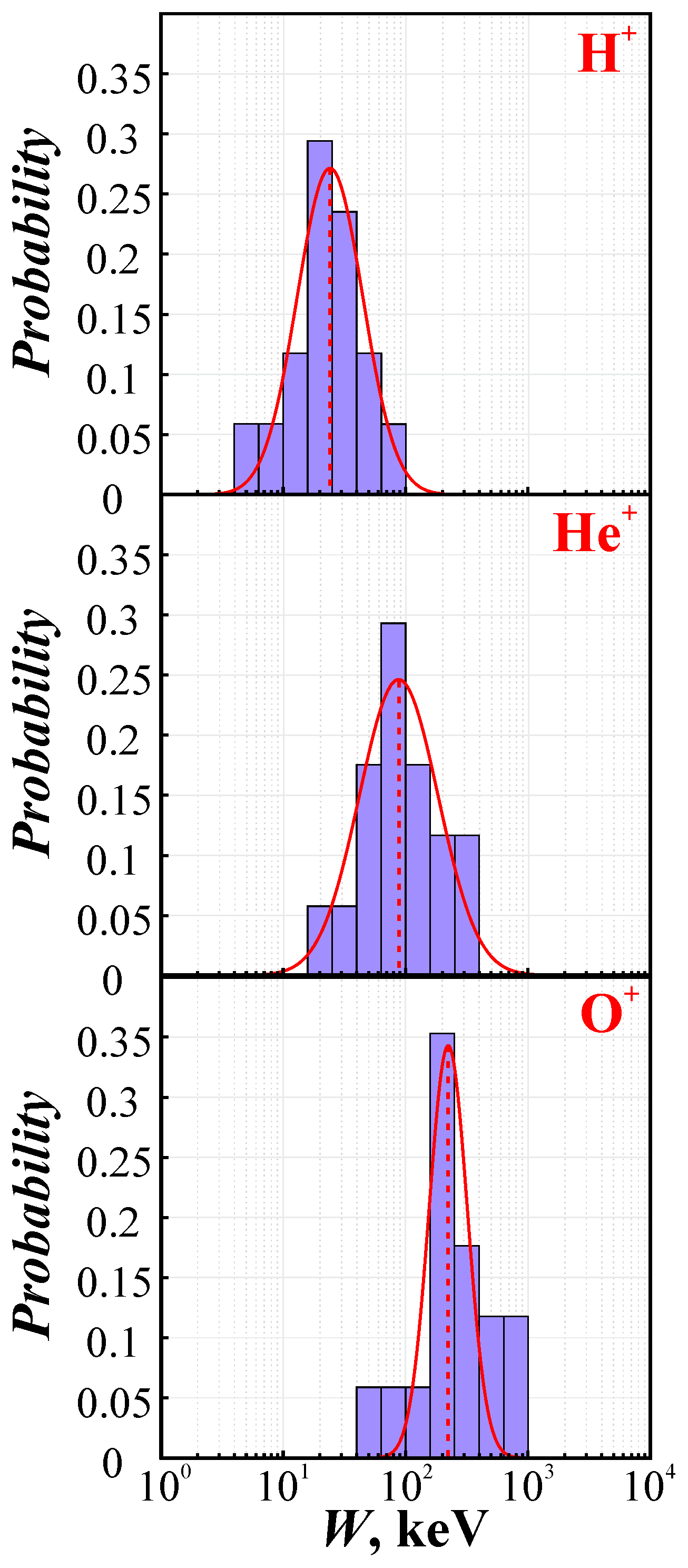 ANGEO - Acceleration of protons and heavy ions to suprathermal