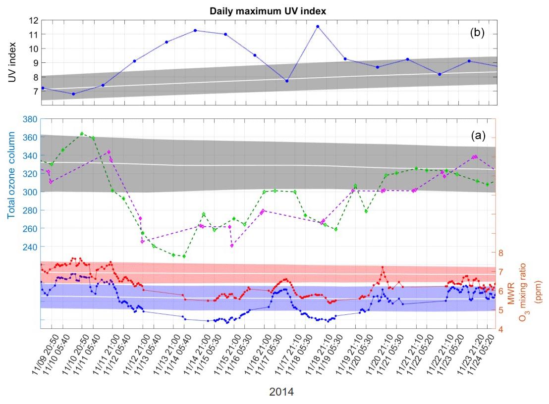 ANGEO - Analysis of a southern sub-polar short-term ozone