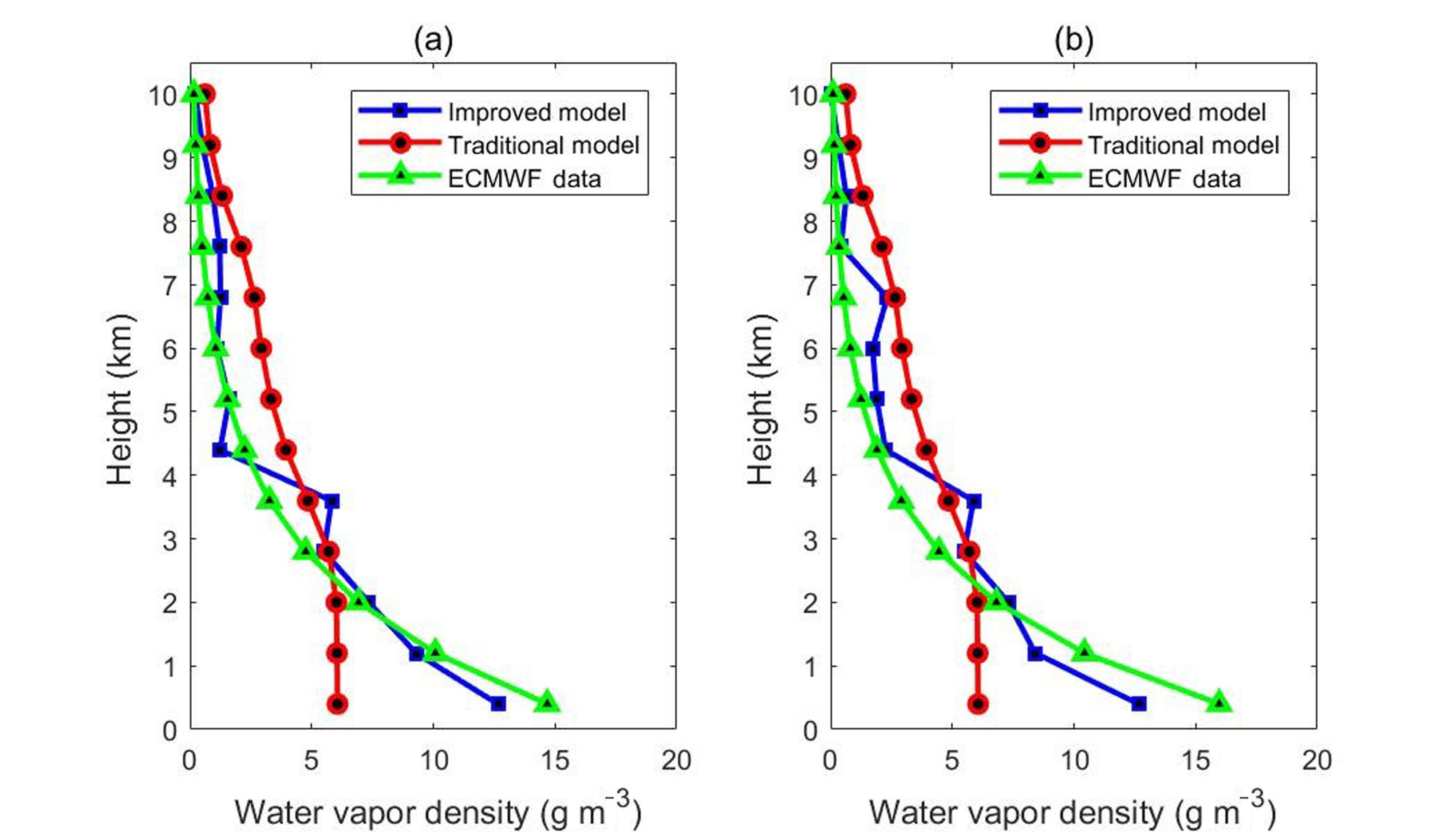 ANGEO - An improved pixel-based water vapor tomography model